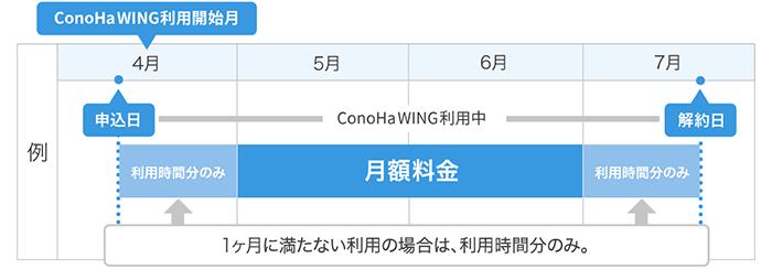 図解:ConoHa WING時間単位料金