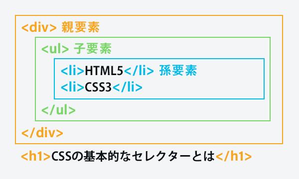 図解:HTMLの要素入れ子構造