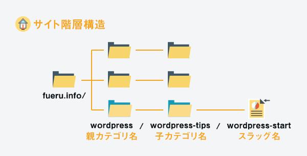 図解:ウェブサイトの階層構造