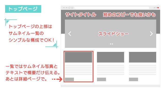 図解:ポートフォリオサイトのトップページレイアウト