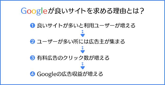 図解:Googleが良いサイトを求める理由とは?