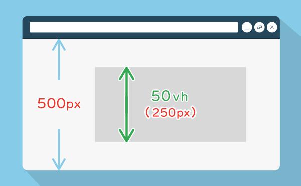 図解:レスポンシブで便利なCSSの単位の使い方「vh」
