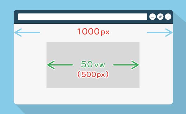 図解:レスポンシブで便利なCSSの単位の使い方「vw」