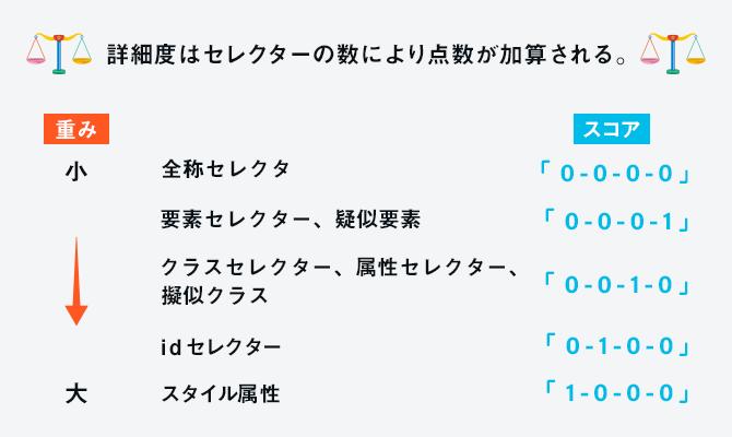 図解:セレクターの詳細度スコア解説