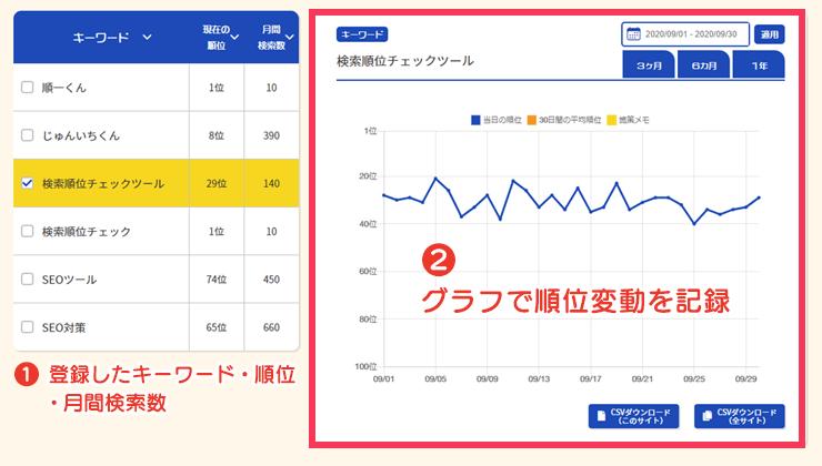 画像:順一くんの特長 グラフ表示